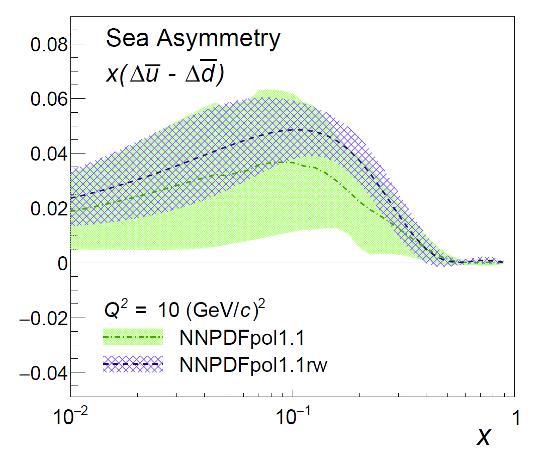 A figure illustrating the difference of the light sea-quark polarizations